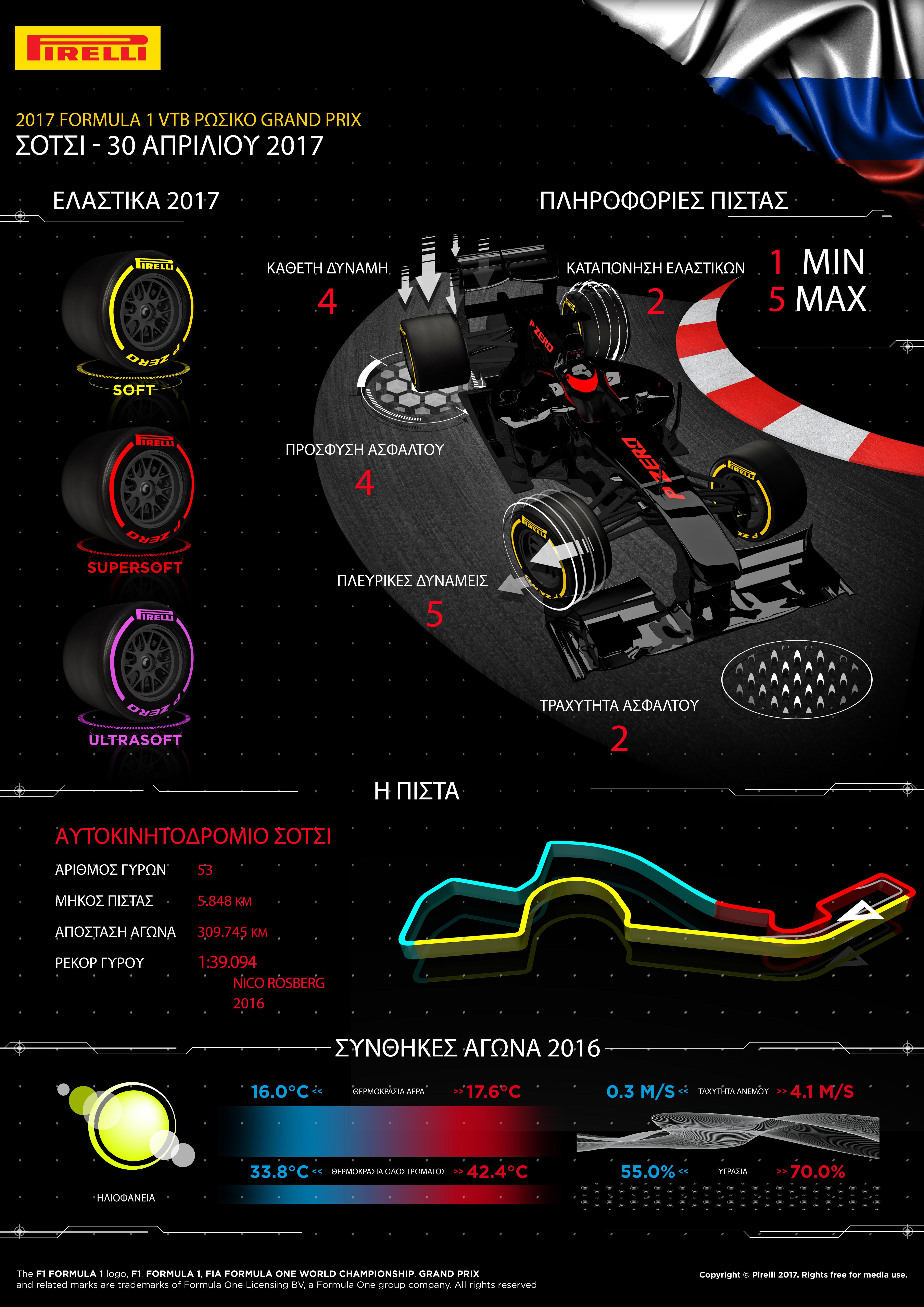 """Η Formula 1 έρχεται στην Ευρώπη με το Ρωσικό Grand Prix στο Σότσι, το οποίο μπήκε στο ημερολόγιο της F1 το 2014. Η επιφάνεια του οδοστρώματος είναι λεία και οι καιρικές συνθήκες αναμένονται ήπιες οπότε επελέγησαν οι τρεις πιο μαλακές γόμες. Είναι η πρώτη φορά που χρησιμοποιείται στη Ρωσία η πάρα πολύ μαλακή γόμα. Στο παρελθόν στο συγκεκριμένο αγώνα ο νικητής πάντοτε χρησιμοποιεί στρατηγική μιας αλλαγής ελαστικών. ΟΙ ΤΡΕΙΣ ΕΠΙΛΕΓΜΕΝΕΣ ΓΟΜΕΣ Η ΠΙΣΤΑ ΥΠΟ ΤΟ ΠΡΙΣΜΑ ΤΩΝ ΕΛΑΣΤΙΚΩΝ • Η πτώση στην απόδοση λόγω θερμικής καταπόνησης είναι από τις χαμηλότερες όλη τη χρονιά: Οι απαιτήσεις από τα ελαστικά είναι περιορισμένες. • Οι γενικά ήπιες καιρικές συνθήκες περιορίζουν την υπερθέρμανση των ελαστικών. • Οι στροφές 2 και 13 απαιτούν το μεγαλύτερο φρενάρισμα και υπάρχει ρίσκο παραμόρφωσης των ελαστικών. • Στο τρίτο κομμάτι της διαδρομής χρειάζεται πρόσφυση και φρένα: Σταμάτα – ξεκίνα όπως στο Άμπου Ντάμπι. • Η πίστα δε χρησιμοποιείται συχνά εκτός grand prix οπότε στην αρχή θα είναι πολύ «πράσινη» χωρίς γόμα στρωμένη κάτω. • Η πιο απαιτητική στροφή είναι η 3: Μια παρατεταμένη αριστερή που θυμίζει τη στροφή 8 στην Κωνσταντινούπολη. • Το εμπρός δεξιά ελαστικό καταπονείται περισσότερο. . MARIO ISOLA – ΕΠΙΚΕΦΑΛΗΣ ΑΓΩΝΩΝ ΑΥΤΟΚΙΝΗΤΟΥ """"Ο αγώνας έρχεται μετά από δυο μέρες δοκιμών εξέλιξης στο Μπαχρέιν οπότε θα έχει ενδιαφέρον να δούμε πως θα μετατραπεί ότι έμαθαν οι ομάδες εκεί, σε απόδοση πίστας και διαχείριση ελαστικών στη Ρωσία. Δεδομένου ότι το Σότσι γενικώς φθείρει λίγο τα ελαστικά και τα φετινά αντέχουν περισσότερο, είναι σχετικά σίγουρο πως θα έχουμε στρατηγική μιας αλλαγής. Είναι η πρώτη φορά που παρέχουμε την πάρα πολύ μαλακή γόμα στο συγκεκριμένο αγώνα οπότε μένει να δούμε τι επίδραση θα έχει αυτό σε συνδυασμό με την νέα γενιά μονοθεσίων. Η διαφορά απόδοσης ανάμεσα στις δυο πιο μαλακές γόμες είναι σχετικά μικρή οπότε λογικά θα δούμε να χρησιμοποιούνται στον αγώνα και οι τρεις τύποι ελαστικών». ΤΙ ΕΙΝΑΙ ΝΕΟ? • Η πάρα πολύ μαλακή γόμα χρησιμοποιείται στη Ρωσία για πρώτη φορά: Τα"""