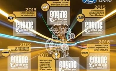 Ο Χιλιάρης Κινητήρας EcoBoost της Ford Αναδείχθηκε 'Διεθνής Κινητήρας της Χρονιάς' για 6η Συνεχή Χρονιά • Ο κινητήρας βενζίνης 1.0L EcoBoost της Ford ανακηρύχθηκε ο 'Καλύτερος Κινητήρας στην Κατηγορία Κάτω των 1000 κυβικών εκατοστών' στο θεσμό βραβείων International Engine of the Year 2017, για έκτη συνεχή χρονιά • Ο αποδοτικός, συμπαγής και ισχυρός κινητήρας έχει αποσπάσει 10 διακρίσεις 'International Engine of Year' από το 2012 που λανσαρίστηκε, ενώ κινεί ένα στα πέντε οχήματα Ford που πωλούνται στην Ευρώπη • Η Ford θα προσφέρει τον 1.0L EcoBoost με καινοτόμο τεχνολογία απενεργοποίησης κυλίνδρου για περαιτέρω μειώσεις εκπομπών CO2 και βελτιωμένη απόδοση καύσης από τις αρχές του 2018 Ο χιλιάρης EcoBoost της Ford ψηφίστηκε 'Ο Καλύτερος Κινητήρας στην Κατηγορία Κάτω των 1000 κυβ. εκ. στο πλαίσιο του θεσμού International Engine of the Year 2017 για έκτη συνεχή χρονιά – που σημαίνει ότι ο συμπαγής και ισχυρός τρικύλινδρος βενζινοκινητήρας παραμένει αήττητος στην κατηγορία του από το 2012 που λανσαρίστηκε. Η κριτική επιτροπή εκθείασε το συνδυασμό επιδόσεων, οικονομικής κατανάλωσης και τεχνολογίας του κινητήρα. Ο χιλιάρης EcoBoost έχει συγκεντρώσει μέχρι τώρα 10 διακρίσεις International Engine of the Year, μεταξύ των οποίων αυτή του νικητή ανεξαρτήτως κατηγορίας επί τρεις φορές (αριθμός ρεκόρ) και του 'Καλύτερου Νέου Κινητήρα'. «Ο χιλιάρης κινητήρας μας EcoBoost έχει αλλάξει τους κανόνες του παιχνιδιού, και συνιστά πρότυπο για συμπαγείς αποδοτικούς κινητήρες με προηγμένη υπερσυμπίεση EcoBoost, άμεσο ψεκασμό καυσίμου και τεχνολογίες Twin-Independent Variable Camshaft Timing,» σχολίασε ο Joe Bakaj, vice president, Product Development, της Ford Ευρώπης. «Ακόμα και με 10 βραβεία International Engine of the Year στο παλμαρέ μας, εξακολουθούμε να βρίσκουμε τρόπους εξέλιξης της τεχνολογίας ώστε να προσφέρουμε περισσότερα οφέλη στους πελάτες μας από αυτό το βραβευμένο, μικρό μηχανικό σύνολο.» Ο 1.0L EcoBoost της Ford που κυκλοφορεί σε εκδόσεις με απόδοση 100,125 και 140 ίππους, 