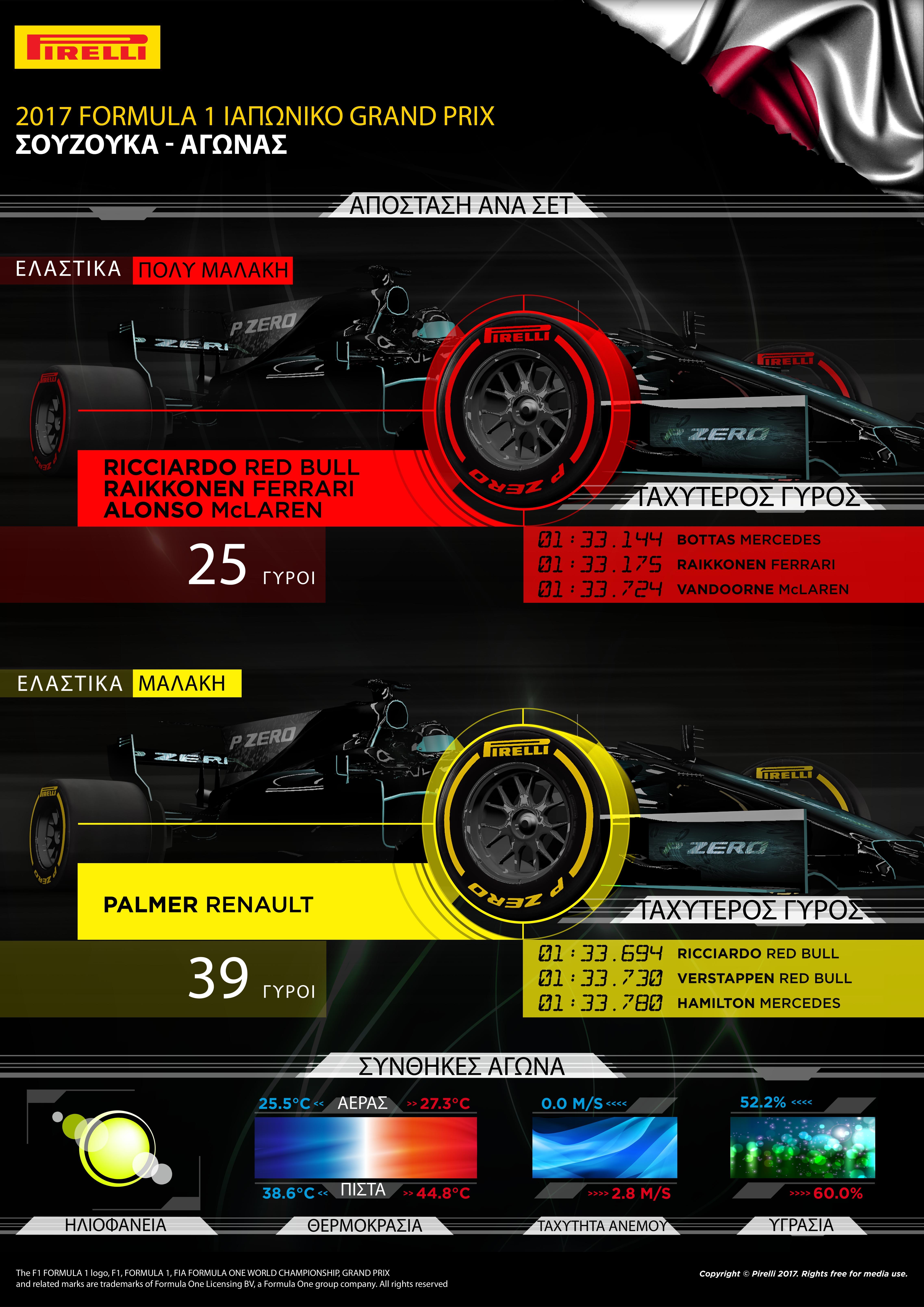 Ο οδηγός της Mercedes, Lewis Hamilton κέρδισε το Ιαπωνικό Grand Prix εκκινώντας από την pole με στρατηγική μια αλλαγής: Πολύ μαλακή/μαλακή γόμα. Η θερμοκρασία οδοστρώματος ξεπέρασε τους 40 βαθμούς Κελσίου σε αντίθεση με τις προηγούμενες μέρες που οι συνθήκες ήταν αρκετά πιο δροσερές. Οι περισσότεροι οδηγοί ακολούθησαν την ίδια τακτική με το νικητή υπήρξε όμως και μια αξιοσημείωτη εξαίρεση: Ο έτερος οδηγός της Mercedes Valtteri Bottas. Καθότι είχε ποινή 5 θέσεων στην εκκίνηση ξεκίνησε με τη μαλακή γόμα και διένυσε περισσότερους γύρους στο πρώτο μέρος πριν αλλάξει. Το παράδειγμά του ακολούθησε και ο Raikkonen. Τα μονοθέσια που έκαναν περισσότερους γύρους στην αρχή με τα μαλακά ελαστικά ήταν οι Renault, μπήκαν τελευταίες στα πιτ. Χάρη στις μακριές παρατεταμένες στροφές υψηλής ταχύτητας η Σουζούκα είναι μια από τις πιο απαιτητικές πίστες για τα ελαστικά. Παραταύτα η εμφάνιση του αυτοκινήτου ασφαλείας στους πρώτους γύρους και το καθεστώς εικονικού αυτοκινήτου ασφαλείας μετέπειτα μείωσε λίγο τη φθορά, αυξάνοντας την απόσταση που διένυσαν οι οδηγοί στο πρώτο μέρος. MARIO ISOLA, ΕΠΙΚΕΦΑΛΗΣ ΑΓΩΝΩΝ ΑΥΤΟΚΙΝΗΤΟΥ «Αμφότερες οι γόμες που χρησιμοποιήθηκαν συμπεριφέρθηκαν όπως ακριβώς περιμέναμε παρότι οι θερμοκρασίες σε αέρα και οδόστρωμα ήταν πιο υψηλές απ' τις προηγούμενες δυο μέρες. Αν επίσης συνδυάσεις τη βροχή και τις κόκκινες σημαίες στα ελεύθερα είναι προφανές πως οι ομάδες δεν είχαν όλες τις πληροφορίες που χρειάζονταν για να χαράξουν στρατηγική στις συγκεκριμένες συνθήκες. Παρόλα αυτά και μολονότι είχαμε φέρει πιο μαλακή γόμα απ' ότι πέρυσι, η πλειοψηφία των οδηγών ολοκλήρωσε το Grand Prix με μια αλλαγή. Οι οδηγοί που εκκινούσαν εκτός της θέσης που είχαν καταταγεί, χρησιμοποίησαν εναλλακτικά τη στρατηγική μαλακή/πολύ μαλακή και κέρδισαν θέσεις». ΚΑΛΥΤΕΡΟΣ ΧΡΟΝΟΣ ΑΝΑ ΓΟΜΑ - Ricciardo 1m33.694s Bottas 1m33.144s - Verstappen 1m33.730s Raikkonen 1m33.175s - Hamilton 1m33.780s Vandoorne 1m33.724s ΜΕΓΑΛΥΤΕΡΗ ΑΠΟΣΤΑΣΗ ΣΤΟΝ ΑΓΩΝΑ ΓΟΜΑ ΟΔΗΓΟΣ ΓΥΡΟΙ MEΣΗ - - ΜΑΛΑΚΗ Palmer 39 ΠΟΛΥ Μ
