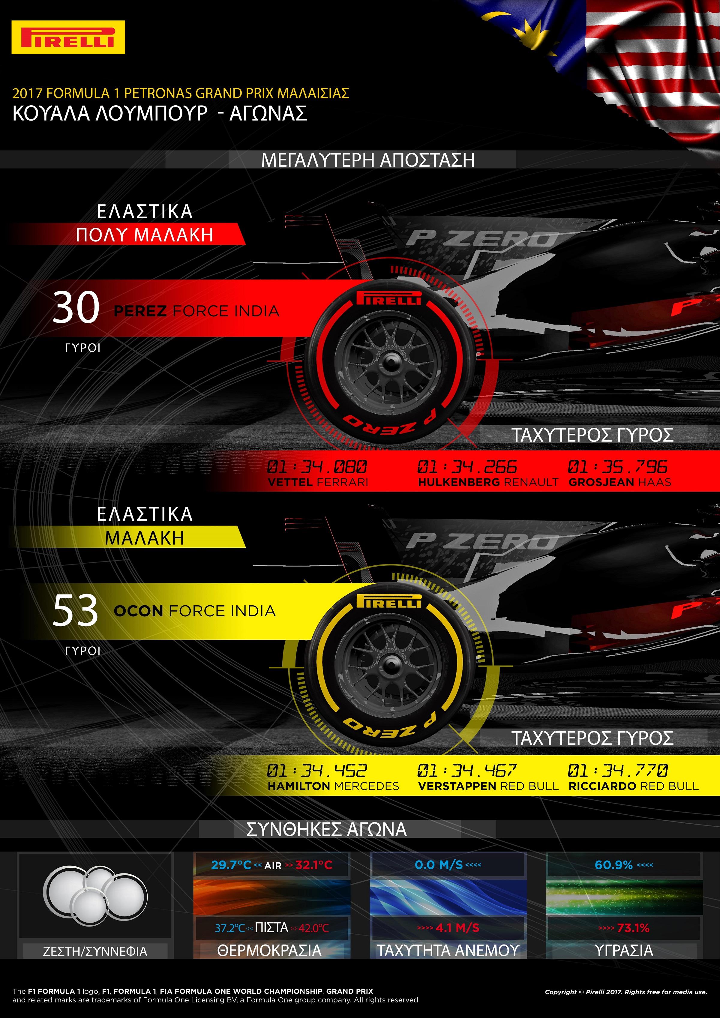 """Ο οδηγός της Red Bull, Max Verstappen κέρδισε στο Grand Prix της Μαλαισίας εκκινώντας από τη δεύτερη σειρά της εκκίνησης. Ο Ολλανδός έκανε μια αλλαγή ελαστικών από πολύ μαλακή σε μαλακή γόμα. Αυτή τη στρατηγική υιοθέτησαν όλοι οι πρωτοπόροι με μια μόνο αξιοσημείωτη εξαίρεση: Τον οδηγό της Ferrari, Sebastian Vettel, ο οποίος εξαπέλυσε μια φοβερή αντεπίθεση από την τελευταία θέση που εκκινούσε μέχρι την τέταρτη θέση που τερμάτισε. Ο Γερμανός εκκίνησε με τη μαλακή γόμα, προσπάθησε και κέρδισε θέσεις προτού βάλει την ταχύτερη πολύ μαλακή γόμα στον 28ο γύρο. Στον ίδιο γύρο ο Verstappen άλλαξε από πολύ μαλακή σε μαλακή γόμα. Ο Vettel αξιοποίησε την έξτρα ταχύτητα της πολύ μαλακής γόμας για να τερματίσει τελικά στην 4η θέση. MARIO ISOLA – ΕΠΙΚΕΦΑΛΗΣ ΑΓΩΝΩΝ ΑΥΤΟΚΙΝΗΤΟΥ """"Οι ελεύθερες δοκιμές επηρεάστηκαν από τον καιρό και μια κόκκινη σημαία οπότε οι ομάδες την ώρα του αγώνα, ακόμη υπολόγιζαν πόσο φθείρονται τα ελαστικά στις μεγάλες αποστάσεις. Αυτή ήταν η κύρια πρόκληση στον αγώνα. Επιπλέον οι θερμοκρασίες οδοστρώματος – 40 βαθμούς Κελσίου – ήταν σχετικά χαμηλές για τα δεδομένα της Μαλαισίας οπότε η φθορά ήταν χαμηλή και για τις δυο γόμες. Έτσι τα μέρη αγώνα μπορούσαν να μεγαλώσουν. Όλοι οι πρωτοπόροι επέλεξαν την ίδια στρατηγική μιας αλλαγής από πολύ μαλακή σε μαλακή γόμα. Ένα από τα εντυπωσιακά σημεία του αγώνα ήταν η προσπάθεια του Vettel ν' ανέβει από την τελευταία θέση υιοθετώντας μια εναλλακτική στρατηγική, εκκίνησε με τη μαλακή γόμα. Ο οδηγός της Force India, Esteban Ocon αναγκάστηκε ν' αλλάξει ελαστικά στην αρχή λόγω κλαταρίσματος που προήρθε από επαφή με άλλο μονοθέσιο: Έβαλε τη μαλακή γόμα στον 3ο γύρο και τερμάτισε μ' αυτή τον αγώνα. ΤΑΧΥΤΕΡΟΙ ΧΡΟΝΟΙ ΑΝΑ ΓΟΜΑ - Hamilton 1m34.452s Vettel 1m34.080s - Verstappen 1m34.467s Hulkenberg 1m34.266s - Ricciardo 1m34.770s Grosjean 1m35.796s ΜΕΓΑΛΥΤΕΡΗ ΑΠΟΣΤΑΣΗ ΑΝΑ ΓΟΜΑ ΓΟΜΑ ΟΔΗΓΟΣ ΓΥΡΟΙ ΜΕΣΗ - - ΜΑΛΑΚΗ Ocon 53 ΠΟΛΥ ΜΑΛΑΚΗ Perez 30 ΜΕΤΡΗΤΗΣ ΑΛΗΘΕΙΑΣ Ο Verstappen κέρδισε στον αγώνα των 56 γύρων ακολουθώντας στρατηγική μιας αλλ"""