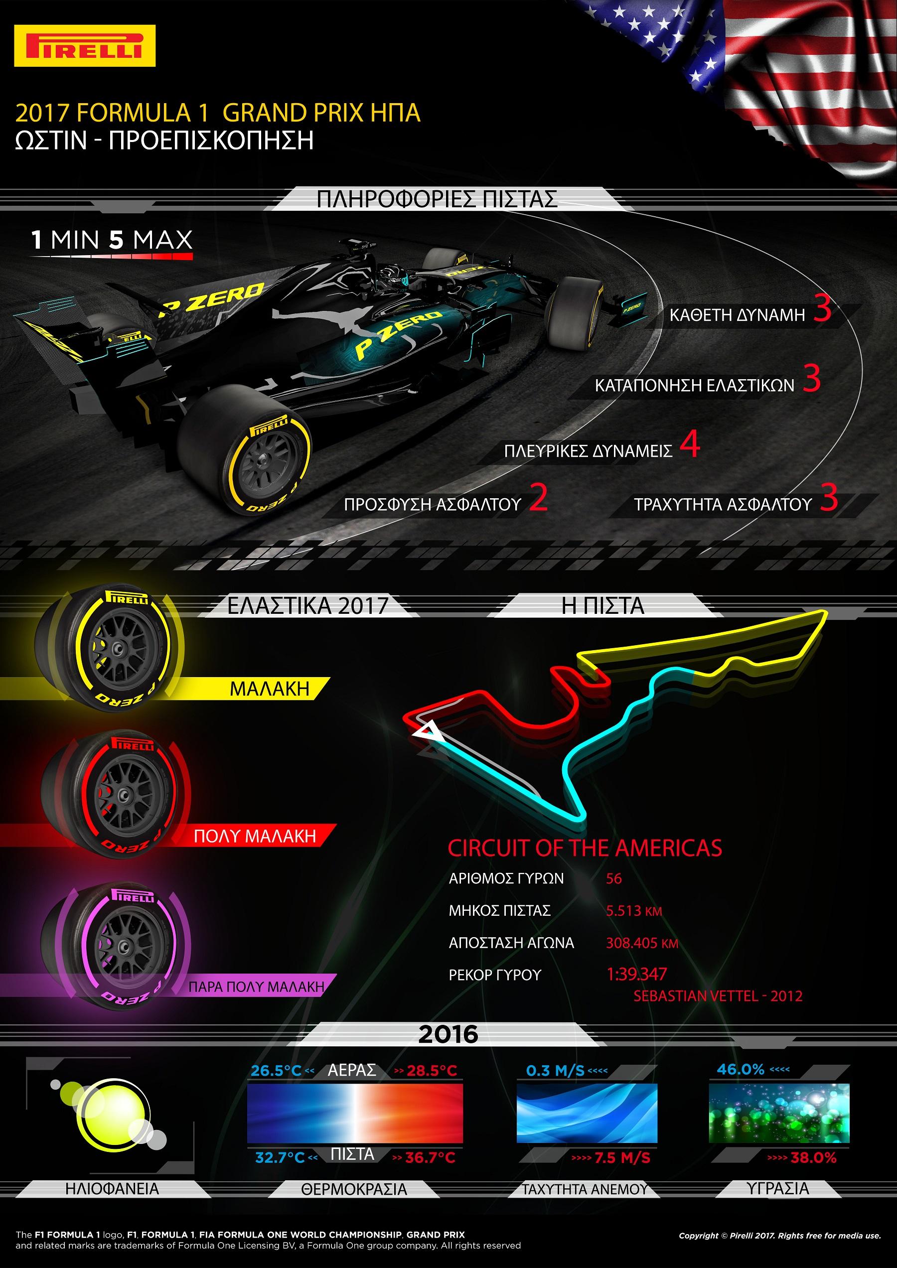 """Η Formula 1 επισκέπτεται το Ώστιν για τον πρώτο εκ των δυο συνεχόμενων αγώνων, επί Αμερικανικού εδάφους. Ακολουθεί ο αγώνας στο Μεξικό μια βδομάδα αργότερα. Έχουν επιλεγεί και για τους δυο αγώνες, οι τρεις πιο μαλακές γόμες της γκάμας: P Zero κίτρινη – μαλακή, P Zero κόκκινη – πολύ μαλακή και P Zero μωβ – πάρα πολύ μαλακή. Για να στηρίξουμε την προσπάθεια του ιδρύματος Susan G.Komen® που θα παίξει κομβικό ρόλο στο Grand Prix των ΗΠΑ – η πάρα πολύ μαλακή γόμα θα φέρει ροζ χρώμα μόνο γι' αυτό το Σαββατοκύριακο. Όπως έχει συμβεί σε πολλούς αγώνες φέτος ο συνδυασμός γομών είναι ένα επίπεδο πιο μαλακός απ' ότι ο αντίστοιχος του 2016. Αυτό σε συνδυασμό με τους νέους κανονισμούς του 2017 και τα φαρδύτερα ελαστικά είναι πιθανό να οδηγήσει σ' ένα ακόμη ρεκόρ πίστας, όπως έχει γίνει στους προηγούμενους αγώνες. Η πίστα της Αμερικής (Circuit of the Americas) δανείζεται στοιχεία από άλλα διάσημα event όσον αφορά στη σχεδίασή της. Αυτό την καθιστά ιδιαίτερα δημοφιλή ανάμεσα στους οδηγούς. Επίσης σε αντίθεση με την πλειοψηφία των πιστών, η φορά της είναι αντίθετη με αυτή, των δεικτών του ρολογιού. ΟΙ ΤΡΕΙΣ ΕΠΙΛΕΓΜΕΝΕΣ ΓΟΜΕΣ Η ΠΙΣΤΑ ΥΠΟ ΤΟ ΠΡΙΣΜΑ ΤΩΝ ΕΛΑΣΤΙΚΩΝ • Η στροφή 1 δημιουργεί μια μοναδική πρόκληση: είναι ένα S ανηφορικό στην αρχή και κατηφορικό μετά. Είναι δύσκολο να υπολογίσεις με ακρίβεια που πρέπει να φρενάρεις. • Υπάρχουν πολλές ευκαιρίες για προσπέρασμα.. Αυτό σημαίνει πως οι επιλογές στρατηγικής, για να κερδίσει κανείς θέση στην κατάταξη, είναι πολλές. • Υπάρχουν 3 μεγάλες ευθείες εκεί τα ελαστικά αποβάλλουν θερμότητα σε κάθε γύρο. • Ο καιρός είναι άστατος στο Τέξας, μπορεί να έχουμε από λιακάδα έως βαριά βροχή. • Πέρυσι ο νικητής Lewis Hamilton πραγματοποίησε δυο αλλαγές. Ο Sebastian Vettel τερμάτισε 4ος με 3 αλλαγές. MARIO ISOLA – ΕΠΙΚΕΦΑΛΗΣ ΑΓΩΝΩΝ ΑΥΤΟΚΙΝΗΤΟΥ """"Για την Αμερική επιλέξαμε όπως και στους προηγούμενους αγώνες πιο μαλακή γκάμα γομών σε σχέση με πέρυσι. Η πάρα πολύ μαλακή γόμα 'ultrasoft΄ διατίθεται για πρώτη φορά στο Ώστιν. Επίσης για μια και μοναδική φο"""
