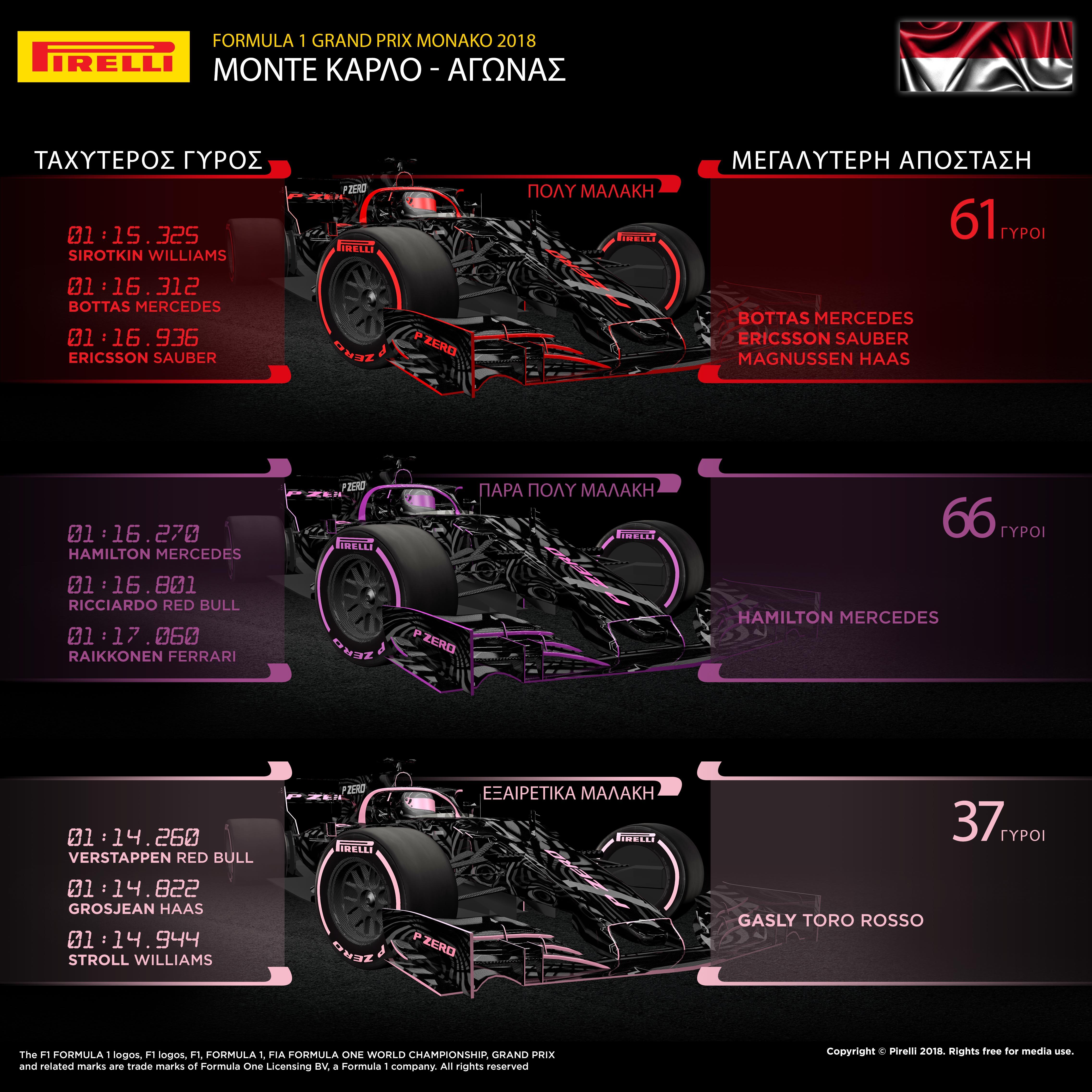 "Η συντριπτική πλειοψηφία των οδηγών υιοθέτησε στρατηγική μιας αλλαγής ελαστικών στο Grand Prix του Μονακό. Ο αγώνας αυτός φορτίζει λιγότερο από κάθε άλλον τα ελαστικά, έτσι η διαχείριση της πτώσης απόδοσης λόγω υπερθέρμανσης είναι καθοριστικής σημασίας, στην επίτευξη ενός καλού αποτελέσματος. Αποτέλεσε δε, κλειδί στη νίκη του οδηγού της Red Bull, Daniel Ricciardo ο οποίος εκκίνησε από την pole position. Τόσο ο νικητής όσο και οι υπόλοιποι οδηγοί στην πρώτη δεκάδα, εκκίνησαν με την ολοκαίνουργια εξαιρετικά μαλακή ροζ γόμα P Zero Pink hypersoft. Ο Ricciardo διατήρησε τον έλεγχο στην πρώτη θέση, αυτό σε συνδυασμό με τη γνωστή δυσκολία στα προσπεράσματα είχε ως αποτέλεσμα έναν αργό, σε ρυθμό, αγώνα. Το ρεκόρ γύρου επετεύχθη προς το τέλος χάρη στην Red Bull του Max Verstappen. Ο Ολλανδός μετά από 48 γύρους άλλαξε την πάρα πολύ μαλακή γόμα (ultrasoft) με εξαιρετικά μαλακή γόμα (hypersoft). Απ' όλους όσοι δεν εκκίνησαν με την εξαιρετικά μαλακή γόμα ψηλότερα τερμάτισε ο οδηγός της Renault, Nico Hulkenberg. Ο Γερμανός εκκίνησε 11ος και τερμάτισε 8ος υιοθετώντας μια εναλλακτική στρατηγική μιας αλλαγής από πάρα πολύ μαλακή σε εξαιρετικά μαλακή γόμα. Ο αγώνας διεξήχθη κάτω από ζεστές και στεγνές συνθήκες μολονότι μια ώρα πριν την εκκίνηση είχε ψιχαλίσει. Η θερμοκρασία στον αέρα ήταν στους 18 βαθμούς Κελσίου και στο οδόστρωμα στους 32 βαθμούς Κελσίου. MARIO ISOLA - ΕΠΙΚΕΦΑΛΗΣ ΑΓΩΝΩΝ ΑΥΤΟΚΙΝΗΤΟΥ ""Είδαμε μεγαλύτερη ποικιλία στρατηγικών στο Μονακό σε σχέση με τα προηγούμενα χρόνια. Εκπληρώθηκε ο ρόλος που ελπίζαμε να παίξει η νέα εξαιρετικά μαλακή γόμα η οποία αποτέλεσε μια ακόμη παράμετρο στο ανταγωνιστικό μείγμα παραγόντων. Ως αποτέλεσμα είχαμε τον ταχύτερο γύρο όλων των εποχών στο Μονακό χάρη σ' ένα ελαστικό το οποίο οι οδηγοί απολαμβάνουν να χρησιμοποιούν τόσο στις δοκιμές όσο και στον αγώνα. Καθώς το κράτημα στη διαδρομή βελτιώνονταν και οι οδηγοί εξοικειώνονταν με την νέα γόμα, κατάφεραν να πάρουν το μέγιστο απ' αυτή, ανάλογα και με τις διάφορες στρατηγικές "". ΚΑΛΥΤΕΡΟΙ ΧΡΟΝΟ"