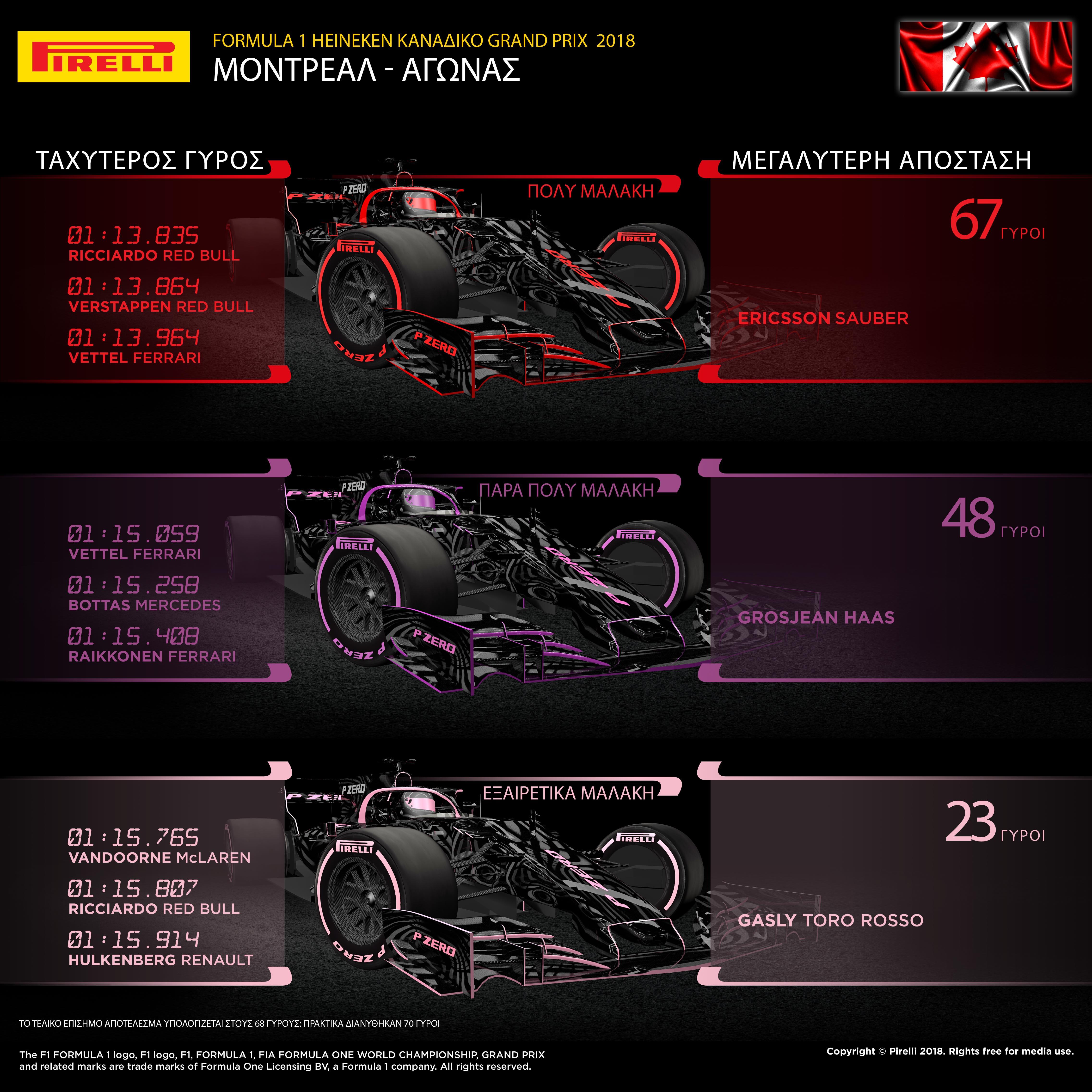 Στο Μόντρεαλ εφαρμόστηκε ένα μείγμα διαφορετικών στρατηγικών για τα ελαστικά. Στο βάθρο ανέβηκαν τρεις διαφορετικές ομάδες, μεταξύ των οποίων υπήρξαν δυο διαφορετικές φιλοσοφίες στρατηγικής. Τόσο ο νικητής του αγώνα για λογαριασμό της Ferrari, Sebastian Vettel όσο και ο Valtteri Bottas που τερμάτισε 2ος για λογαριασμό της Mercedes, εκκίνησαν με την πάρα πολύ μαλακή γόμα και μετά έβαλαν την πολύ μαλακή περίπου την ίδια στιγμή. Οι δυο οδηγοί της Red Bull που τερμάτισαν στην 3η και 4η θέση ακολούθησαν αντίθετη πορεία. Συμπλήρωσαν ένα μικρό πρώτο μέρος με την εξαιρετικά μαλακή γόμα και μετά έβαλαν την πολύ μαλακή γόμα και πήγαν ως τον τερματισμό. Ενόσω οι πρωτοπόροι της κούρσας μάχονταν για θέση, η στιγμή της αλλαγής ελαστικών ήταν ένας σημαντικός παράγοντας. Πολλοί οδηγοί επιχείρησαν παράκαμψη (undercut) μπαίνοντας νωρίτερα στα πιτ σε μια αμφίρροπη μάχη στρατηγικής. Ο οδηγός της Haas, Romain Grosjean εκκίνησε τελευταίος καθώς αντιμετώπισε πρόβλημα στις κατατακτήριες δοκιμές. Πραγματοποίησε ένα υπερβολικά μεγάλο πρώτο μέρος με την πάρα πολύ μαλακή γόμα προτού βάλει τη πολύ μαλακή και τερματίσει τελικά οριακά εκτός βαθμών. MARIO ISOLA - ΕΠΙΚΕΦΑΛΗΣ ΑΓΩΝΩΝ ΑΥΤΟΚΙΝΗΤΟΥ «Η στρατηγική σε μεγάλο βαθμό υπαγορεύτηκε από το αποτέλεσμα των κατατακτήριων δοκιμών. Η παρουσία του αυτοκινήτου ασφαλείας στην αρχή διασφάλισε τη δυνατότητα να ολοκληρωθεί ο αγώνας με μια αλλαγή ελαστικών. Αυτό ήταν εφικτό λόγω της χαμηλής φθοράς και θερμικής καταπόνησης που γενικά είδαμε σ' αυτή την πίστα. Όλες οι διαθέσιμες γόμες χρησιμοποιήθηκαν εκτενώς κατά τη διάρκεια του αγώνα. Υπήρξε διαφορετικός τρόπος σκέψης, όσον αφορά στη στρατηγική, σε όλο το grid. Ένας αριθμός οδηγών με χαρακτηριστικά παραδείγματα το Daniel Ricciardo της Red Bull, αλλά και τον Romain Grosjean της Haas, αξιοποίησαν τη στρατηγική για να κερδίσουν θέσεις στην κατάταξη. Το πρωτάθλημα άλλαξε πάλι τροπή και αυτό το καθιστά ακόμη πιο ενδιαφέρον καθώς οδεύουμε προς έναν τελείως καινούργιο προορισμό, το Πωλ Ρικάρντ της Γαλλίας». ΚΑΛΥΤΕ