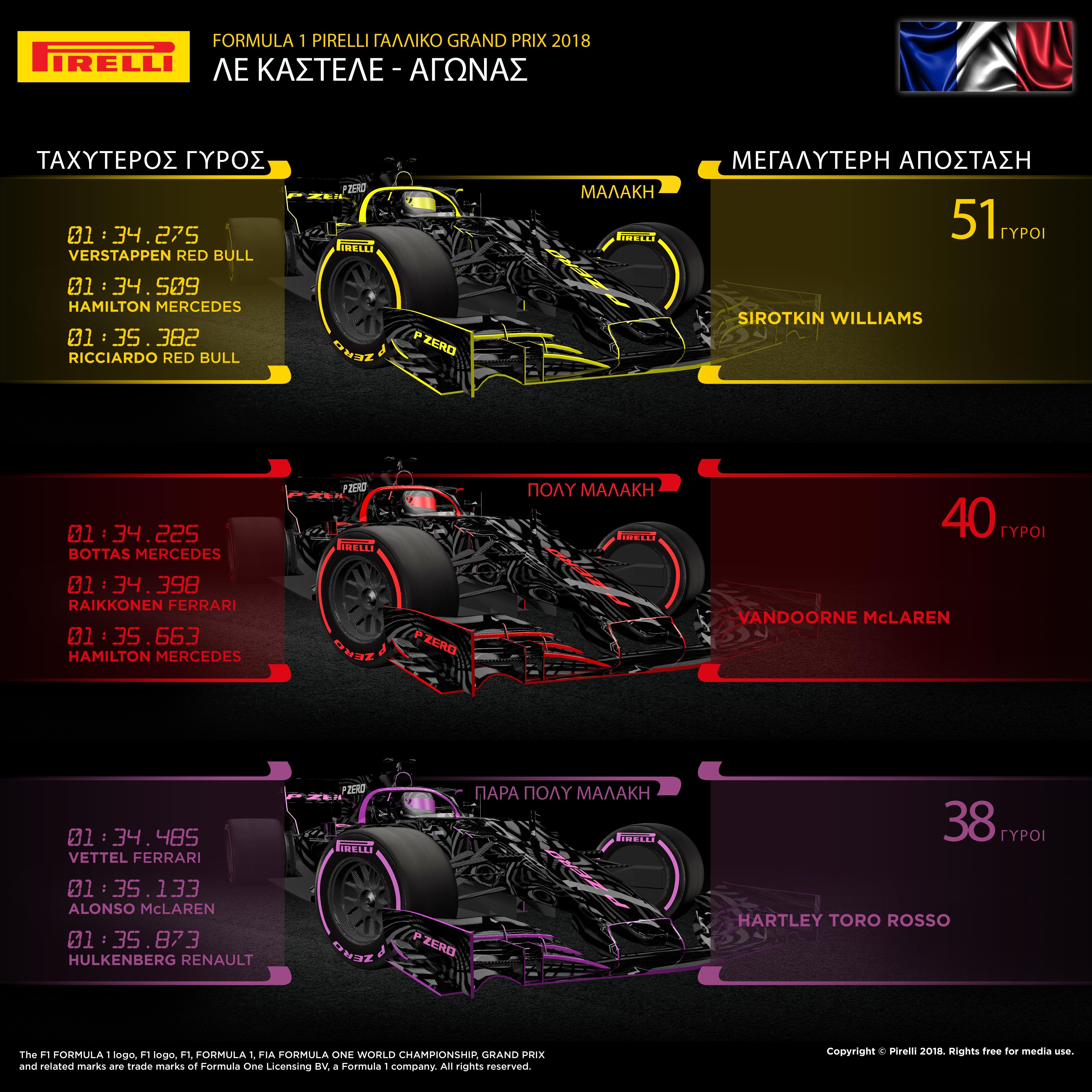 """Ο Lewis Hamilton κέρδισε τον αγώνα για λογαριασμό της Mercedes. Η εξέλιξη επηρεάστηκε από τη σύγκρουση δυο εκ των αντιπάλων του στον πρώτο γύρο. Αυτό προκάλεσε την εμφάνιση του αυτοκινήτου ασφαλείας που οδήγησε την κούρσα για 5 γύρους. Ένας αριθμός οδηγών πραγματοποίησε αλλαγή ελαστικών υπό το αυτοκίνητο ασφαλείας καθώς αντιμετώπιζαν και ζημιές στα μονοθέσιά τους. Ανάμεσά τους ο οδηγός της Ferrari, Sebastian Vettel και ο οδηγός της Mercedes Valtteri Bottas. Αμφότεροι τοποθέτησαν τη μαλακή γόμα στο 2ο γύρο ενώ πραγματοποίησαν και δεύτερη αλλαγή ελαστικών λίγο πριν τη λήξη του αγώνα. Κατάφεραν και οι δυο εκμεταλλευόμενοι τη στρατηγική, να βαθμολογηθούν, παρότι είχαν βρεθεί στις πίσω θέσεις. Πλησίασαν τους πρωτοπόρους όταν όσοι βρίσκονταν ανάμεσά τους, πραγματοποίησαν τη δική τους αλλαγή. Η στρατηγική για Mercedes, Red Bull ήταν να εκκινήσουν με την πολύ μαλακή γόμα. Ο Hamilton μαζί με τον διεκδικητή της 1ης θέσης, Max Verstappen έβαλαν τη μαλακή γόμα για το δεύτερο και τελευταίο μέρος του αγώνα. Ο οδηγός της Ferrari, Kimi Raikkonen υιοθέτησε μια διαφορετική στρατηγική ενός πιτ στοπ, αυτό τον έφερε στο βάθρο. Ο Hamilton πήρε ένα ειδικό τρόπαιο 'gorilla' για αυτή του τη νίκη, σχεδιασμένο από τον φημισμένο Γάλλο γλύπτη Richard Orlinski. Αυτό δημιουργήθηκε για να γιορτάσουμε τη χορηγία της Pirelli στο Γαλλικό Grand Prix. MARIO ISOLA - ΕΠΙΚΕΦΑΛΗΣ ΑΓΩΝΩΝ ΑΥΤΟΚΙΝΗΤΟΥ """"Η αβέβαια πρόβλεψη καιρού πρόσθεσε μια ακόμη παράμετρο στο παιχνίδι στρατηγικής του αγώνα. Η πιθανότητα βροχής έθεσε σε επιφυλακή τις ομάδες που δεν ήθελαν να βρεθούν τη κρίσιμη στιγμή με το λάθος τύπο ελαστικού. Τελικά βροχή δεν έπεσε αλλά η πιθανότητά της που είχε υπολογίσιμη δυναμική, επηρέασε. Όπως αναμένονταν οι περισσότεροι οδηγοί έκαναν μια αλλαγή, υπήρχε όμως μεγάλη ποικιλία διαφορετικών στρατηγικών ανάμεσά τους. Είδαμε μερικούς να διανύουν μεγάλες αποστάσεις με τη μαλακή γόμα. Επίσης είδαμε τους Sebastian Vettel, Valtteri Bottas να τερματίζουν σε καλές θέσεις παρότι ακολούθησαν διαφορετικές στρατηγικές"""