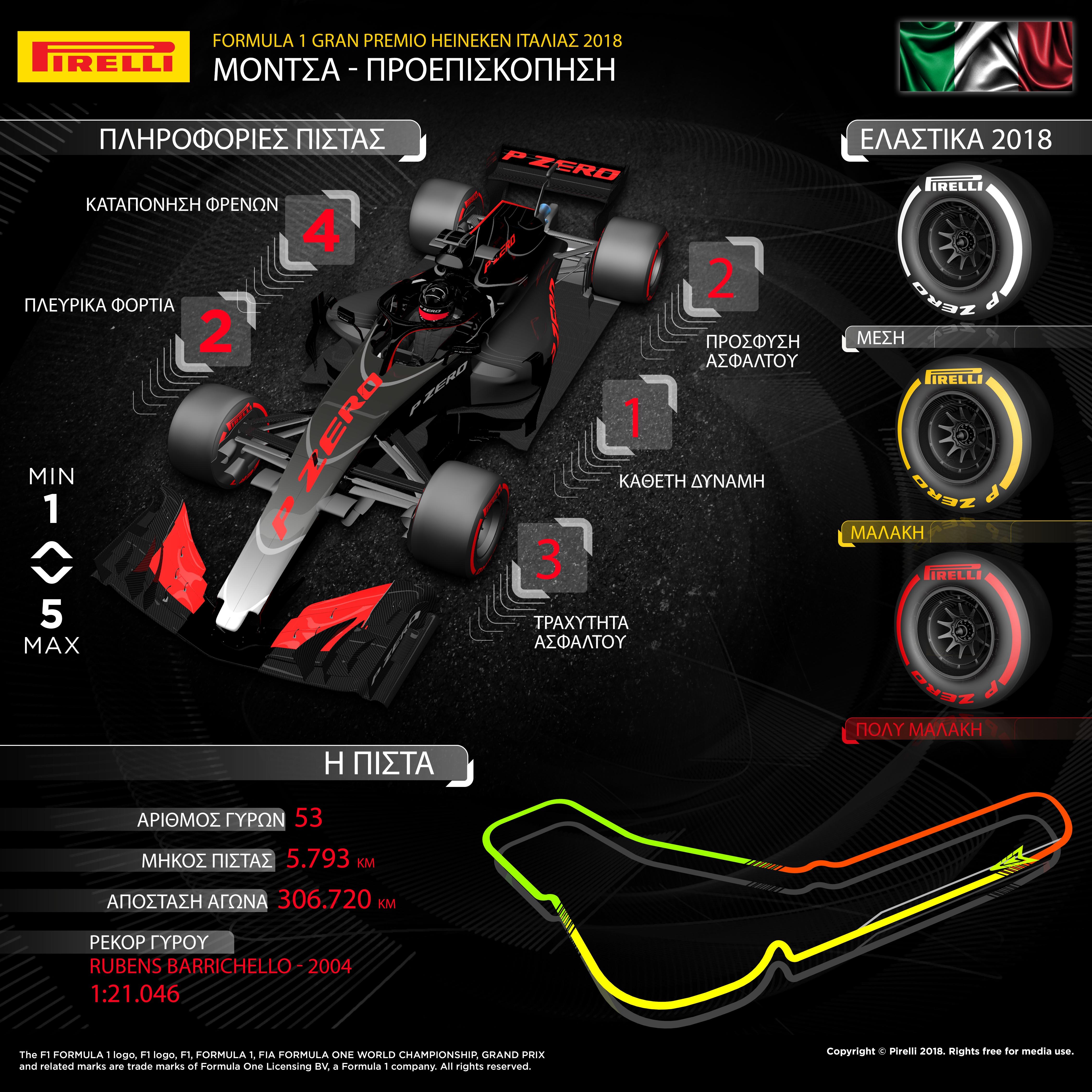 """Η επιλογή γομών για τον εντός έδρας αγώνα F1 της Pirelli, στο 'Ναό της Ταχύτητας' είναι ίδια μ' αυτή που έχουμε κάνει τα τελευταία χρόνια: Μέση, μαλακή και πολύ μαλακή γόμα. Όπως είναι γνωστό όμως, οι γόμες του 2018 είναι ένα επίπεδο πιο μαλακές από τις αντίστοιχες περσινές, ενώ τα μονοθέσια είναι ταχύτερα από ποτέ. Η Monza είναι μια από τις ταχύτερες πίστες χάρη στις μεγάλες ευθείες. Εδώ εμφανίζονται μερικές από τις υψηλότερες τιμές φυγόκεντρων δυνάμεων όλης της χρονιάς για τα ελαστικά. Καθότι η Monza είναι μια από τις τέσσερις πίστες που βρίσκονται ανελλιπώς στο πρόγραμμα της F1 από το 1950, υπάρχει πάντα μια βάση παθιασμένων φιλάθλων, σε μια χώρα που έχει ταυτιστεί με τους αγώνες Grand Prix. Η ΠΙΣΤΑ ΥΠΟ ΤΟ ΠΡΙΣΜΑ ΤΩΝ ΕΛΑΣΤΙΚΩΝ (*Πρόσφυση ασφάλτου, κάθετη δύναμη, τραχύτητα ασφάλτου, φρένα, πλευρικές δυνάμεις) • Η πλειοψηφία των οδηγών έκανε μια αλλαγή πέρυσι. Ο ταχύτερος γύρος αγώνα ήταν 2 δευτερόλεπτα πιο γρήγορος από τον αντίστοιχο του 2016. • Το 2017 ο Daniel Ricciardo της Red Bull υιοθέτησε μια εναλλακτική στρατηγική μαλακής/πολύ μαλακής γόμας (πραγματοποιώντας αργά την αλλαγή) και κατάφερε να τερματίσει 4ος κερδίζοντας 12 θέσεις στον αγώνα, καθώς είχε εκκινήσει από πιο πίσω λόγω ποινών. Επίσης σημείωσε και τον ταχύτερο γύρο αγώνα. • Μολονότι τα μονοθέσια είναι τα ταχύτερα όλων των εποχών, η διαφορά στην ταχύτητά τους οφείλεται κυρίως στις στροφές οπότε δεν είναι τόσο προφανώς ορατή, στη Monza, όπου κυριαρχούν οι ευθείες. • Ο καιρός είναι συνήθως στεγνός και ζεστός. Παρόλα αυτά πέρυσι οι κατατακτήριες δοκιμές διεξήχθησαν υπό βαριά βροχή. • Οι ομάδες χρησιμοποιούν ένα ειδικό αεροδυναμικό πακέτο χαμηλής απόδοσης ώστε να μειώσουν τις αεροδυναμικές αντιστάσεις στις μεγάλες ευθείες. MARIO ISOLA - ΕΠΙΚΕΦΑΛΗΣ ΑΓΩΝΩΝ ΑΥΤΟΚΙΝΗΤΟΥ """"Για τη Monza έχουμε κάνει την ίδια επιλογή ελαστικών με την προηγούμενη βδομάδα στο Βέλγιο: Πρόκειται για ένα ακόμη γρήγορο, ιστορικό ραντεβού για τη Formula 1. Η Monza κυριαρχείται από διαμήκη και όχι εγκάρσια φορτία, ενώ κομβικό ρόλο παίζει"""