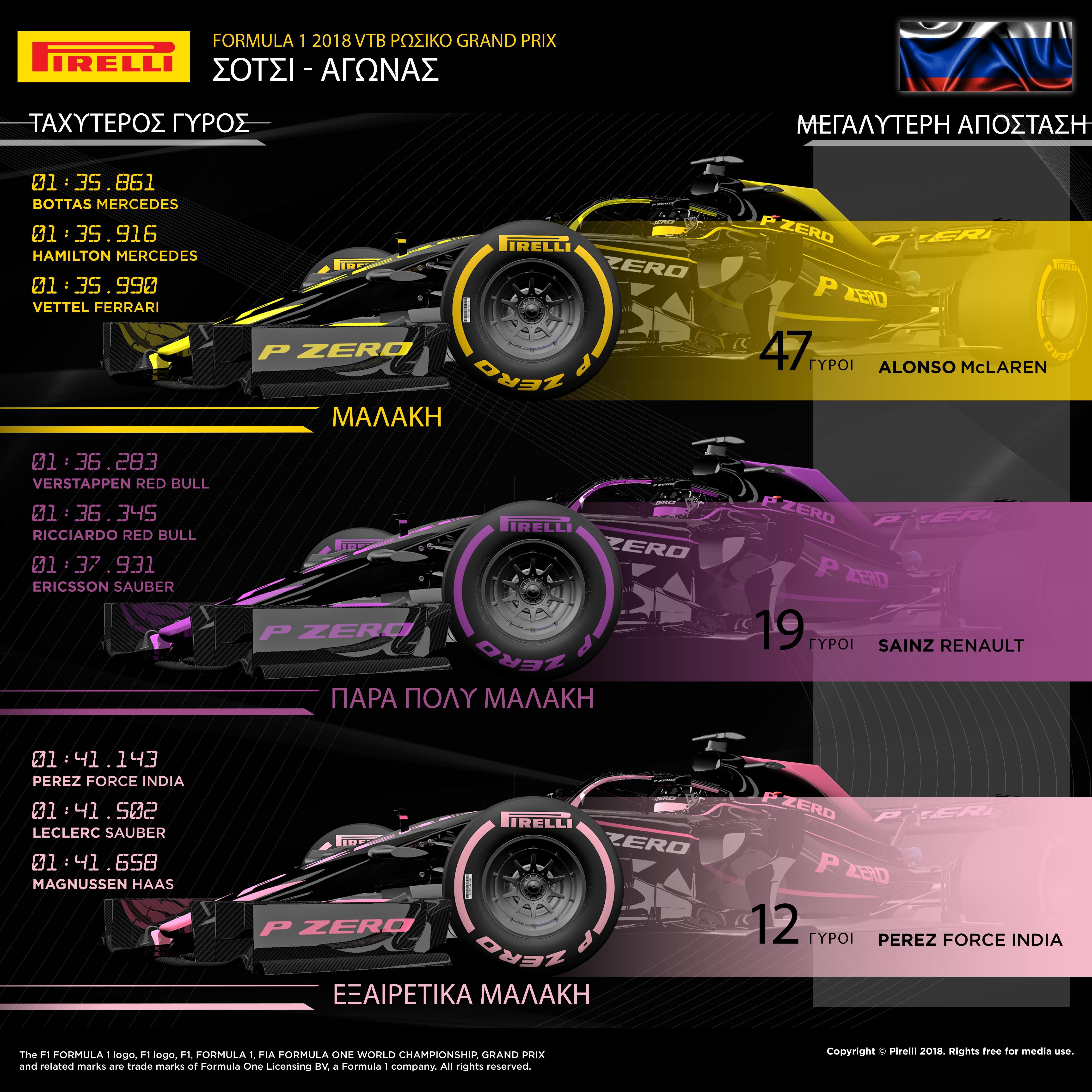 """Οι τέσσερις πρώτοι στην εκκίνηση ήταν και οι τέσσερις πρώτοι στο τερματισμό του Ρωσικού Grand Prix (σ.σ: άλλαξε ανάμεσά τους η σειρά). Ακολούθησαν ίδια στρατηγική από πάρα πολύ μαλακή σε μαλακή γόμα. Αντίθετα ο οδηγός της Red Bull, Max Verstappen τερμάτισε πέμπτος παρότι εκκινούσε από την τελευταία σειρά χρησιμοποιώντας μια εναλλακτική στρατηγική από μαλακή σε πάρα πολύ μαλακή γόμα. Μάλιστα παρέμεινε επικεφαλής του αγώνα για μεγάλο μέρος. Είδαμε κάποια παραμόρφωση στην πάρα πολύ μαλακή γόμα καθότι ο καιρός ήταν πιο κρύος απ' ότι τις προηγούμενες μέρες. Μάλιστα πριν το αγώνα είχε πέσει και βροχή αλλά κατά τη διάρκεια του, ήταν στεγνά, από την αρχή ως το τέλος. Χρησιμοποιήθηκαν και οι τρεις διαθέσιμες γόμες με θερμοκρασίες οδοστρώματος περί των 30 βαθμών Κελσίου. MARIO ISOLA - ΕΠΙΚΕΦΑΛΗΣ ΑΓΩΝΩΝ ΑΥΤΟΚΙΝΗΤΟΥ """"Δεν υπήρξαν πραγματικές εκπλήξεις κατά τη διάρκεια του αγώνα. Οι τέσσερις πρώτοι οδηγοί ακολούθησαν τη θεωρητικά ταχύτερη στρατηγική. Είδαμε όμως μια σπουδαία προσπάθεια από τον οδηγό της Red Bull, Max Verstappen αλλά και τον έτερο οδηγό της ομάδας, Daniel Ricciardο. Αμφότεροι ακολούθησαν εναλλακτική στρατηγική ώστε να ανέβουν στην εξάδα, παρότι εκκινούσαν από την τελευταία σειρά. Η πτώση απόδοσης των ελαστικών λόγω υπερθέρμανσης ήταν πολύ χαμηλή, αυτό έδωσε τη δυνατότητα σε κάποιους οδηγούς να διανύσουν μεγάλη απόσταση με τη μαλακή γόμα. Γενικά μιλώντας η απόδοση των ελαστικών στα ταχύτερα μονοθέσια που είχε ποτέ η F1, ήταν απόλυτα σύμφωνη με τις προσδοκίες μας. Είδαμε μάλιστα και ένα νέο ρεκόρ πίστας από το Valtteri Bottas στο τέλος, με τη μαλακή γόμα."""" ΚΑΛΥΤΕΡΟΙ ΧΡΟΝΟΙ ΑΝΑ ΓΟΜΑ Bottas 1m35.861s Verstappen 1m36.283s Perez 1m41.143s Hamilton 1m35.916s Ricciardo 1m36.345s Leclerc 1m41.502s Vettel 1m35.990s Ericsson 1m37.931s Magnussen 1m41.658s ΜΕΓΑΛΥΤΕΡΗ ΑΠΟΣΤΑΣΗ ΣΤΟΝ ΑΓΩΝΑ ΓΟΜΑ ΟΔΗΓΟΣ ΓΥΡΟΙ ΜΑΛΑΚΗ Alonso 47 ΠΑΡΑ ΠΟΛΥ ΜΑΛΑΚΗ Sainz 19 ΕΞΑΙΡΕΤΙΚΑ ΜΑΛΑΚΗ Perez 12 ΣΤΡΑΤΗΓΙΚΗ ΤΟΥ ΝΙΚΗΤΗ Ο Lewis Hamilton κέρδισε στον αγώνα με στρατηγική ενός πιτ στοπ. Άλλαξε από πάρα πο"""