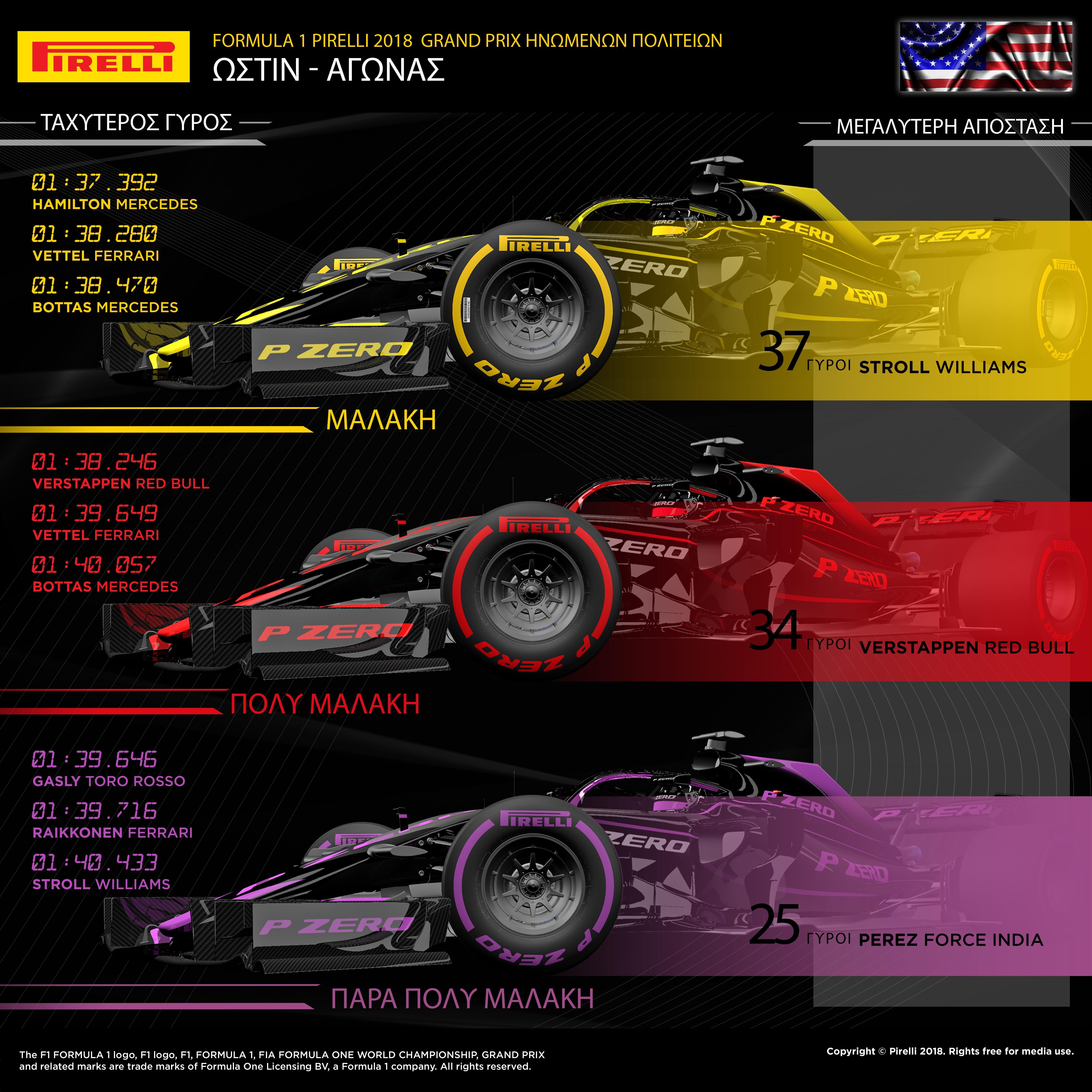 """Ο Kimi Raikkonen με Ferrari κέρδισε το επεισοδιακό Pirelli United States Grand Prix. Οι τρεις πρώτοι στον τερματισμό απείχαν λιγότερο από 3 δευτερόλεπτα και χρησιμοποίησαν 3 εντελώς διαφορετικές στρατηγικές. Μολονότι ο Raikkonen κέρδισε τον αγώνα εκκινώντας 2ος με στρατηγική πάρα πολύ μαλακή/μαλακή γόμας, ο Lewis Hamilton ήταν ο μόνος εκ των πρωτοπόρων που επέλεξε στρατηγική 2 αλλαγών. Ο οδηγός της Mercedes ενώ εκκινούσε από την πρώτη θέση με πολύ μαλακή γόμα, έκανε την πρώτη του αλλαγή νωρίς στον 11ο γύρο υπό καθεστώς εικονικού αυτοκινήτου ασφαλείας και έβαλε τη μαλακή γόμα. Πίεσε πολύ για να βρεθεί ξανά στην κορυφή και υποχρεώθηκε να βάλει ένα δεύτερο σετ μαλακής γόμας 20 γύρους πριν το τέλος. Αυτό τον έφερε εκτός των θέσεων που του εξασφάλιζαν την κατάκτηση του τίτλου. Διαφορετική στρατηγική και από τον οδηγό της Red Bull, Max Verstappen, ο οποίος εκκίνησε από την 18η θέση και κατάφερε να τερματίσει 2ος. Αυτό οφείλεται στο ότι εκκίνησε με την μαλακή γόμα, προτού βάλει την ταχύτερη, πολύ μαλακή, σ' ένα μακρύτερο σκέλος έως το φινάλε. MARIO ISOLA - ΕΠΙΚΕΦΑΛΗΣ ΑΓΩΝΩΝ ΑΥΤΟΚΙΝΗΤΟΥ """"Συγχαρητήρια στο Kimi Raikkonen για μια σπουδαία νίκη που ήρθε με έλεγχο ενός από τους πιο αμφίρροπους αγώνες των τελευταίων ετών. Η στρατηγική ελαστικών έπαιξε σημαντικό ρόλο. Οι τέσσερις πρώτοι ακολούθησαν τέσσερις διαφορετικές στρατηγικές. Ο αγώνας επηρεάστηκε επίσης από την απόφαση, να πραγματοποιήσει ο Lewis Hamilton μια πρώιμη αλλαγή υπό καθεστώς εικονικού αυτοκινήτου ασφαλείας. Η ομάδα του Βρετανού επέλεξε διαφορετική τακτική απ' αυτή του Raikkonen, ο οποίος παρέμεινε έξω. Αυτό έθεσε το Hamilton σε μια τελείως διαφορετική στρατηγική απ' αυτούς που ήταν γύρω του και συνετέλεσε σε ένα συναρπαστικό φινάλε. Καθώς οι δοκιμές σε στεγνό οδόστρωμα την Παρασκευή ήταν περιορισμένες, οι ομάδες δεν είχαν πλήρη εικόνα για το βαθμό φθοράς και πτώσης στην απόδοση λόγω τοπικής υπερθέρμανσης, των ελαστικών. Αυτό αναμφίβολα συνετέλεσε στην έξαψη και στην απρόβλεπτη εξέλιξη. Παρότι δεν υπήρχε πλήρη γνώ"""