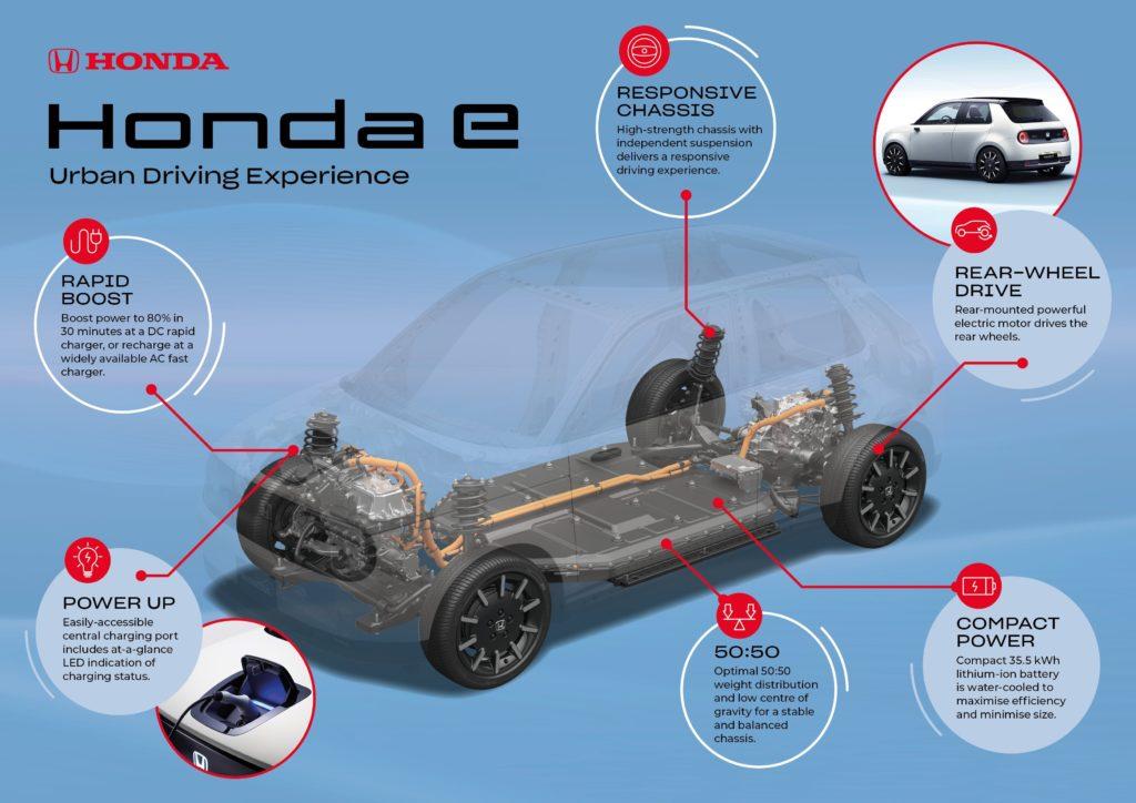 • Βελτιστοποιημένο πλαίσιο αυξάνει την ευελιξία της επόμενης γενιάς μικρών αυτοκινήτων σε αστικά περιβάλλοντα • Το σύστημα κίνησης Honda e είναι σχεδιασμένο για μέγιστη απόδοση και χρηστικότητα • Αποδοτική τεχνολογία μπαταριών και δυνατότητα ταχείας φόρτισης • Με ένα απέριττο, αεροδυναμικό στυλ, το νέο EV είναι η απόλυτη πρόταση για καθημερινές μετακινήσεις Το νέο μικρό, ηλεκτρικό όχημα της Honda, που ακούει στο όνομα Honda e, είναι το πρώτο μοντέλο της μάρκας που βασίζεται σε μία αποκλειστική πλατφόρμα EV, σχεδιασμένη εξ αρχής σύμφωνα με πρότυπα δυναμικής συμπεριφοράς Honda. Η πλατφόρμα Honda e εξελίχθηκε με γνώμονα τις συνθήκες κυκλοφορίας πόλης, ώστε να προσφέρει μία ικανοποιητική οδηγική εμπειρία με άμεση απόκριση. Η μπαταρία τοποθετείται χαμηλά, κάτω από το δάπεδο, και κεντρικά εντός του μεταξονίου του αυτοκινήτου, πετυχαίνοντας κατανομή βάρους 50:50 και χαμηλό κέντρο βάρους για βέλτιστη συμπεριφορά και σταθερότητα. Η υψηλή ροπή του ηλεκτροκινητήρα μεταφέρεται στους πίσω τροχούς, παρέχοντας ακρίβεια διεύθυνσης ακόμα και σε έντονη επιτάχυνση. Η πλατφόρμα προσφέρει ένα κράμα οδηγικής άνεσης και ευελιξίας. Η ανεξάρτητη ανάρτηση και στους τέσσερις τροχούς διασφαλίζει εξαιρετική ευστάθεια σε όλες τις συνθήκες, ποιότητα κύλισης και άμεση απόκριση. Εξαρτήματα της ανάρτησης κατασκευάζονται από σφυρήλατο αλουμίνιο, μειώνοντας το βάρος και ωφελώντας τις επιδόσεις και την ενεργειακή απόδοση. Σε συνδυασμό με τις συμπαγείς διαστάσεις και τον κοντό πρόβολο, η πλατφόρμα Honda e προσφέρει στην επόμενη γενιά μικρών αυτοκινήτων ευελιξία για απολαυστική οδήγηση στην πόλη και ευκολότερους ελιγμούς σε περιορισμένους χώρους. Για μέγιστη πρακτικότητα και ευελιξία φόρτισης, η αξιόπιστη μπαταρία ιόντων λιθίου 35,5 kWh υψηλής χωρητικότητας, μπορεί να φορτίζεται είτε σε πρίζα εναλλασσόμενου ρεύματος (AC) Τύπου 2 ή σε ταχυφορτιστή CCS2 DC. Σε συνδυασμό με την αυτονομία των 200+Km, η δυνατότητα ταχείας φόρτισης του προηγμένου συστήματος κίνησης θα μπορεί να καλύπτει τις καθημερινές ανάγκες